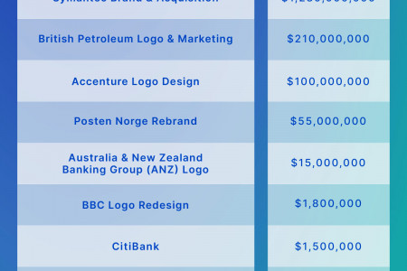 when a simple graphic design becomes related to a huge market value  Infographic
