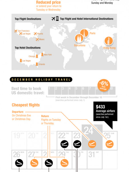 When are Holiday Airfares Cheapest? Infographic