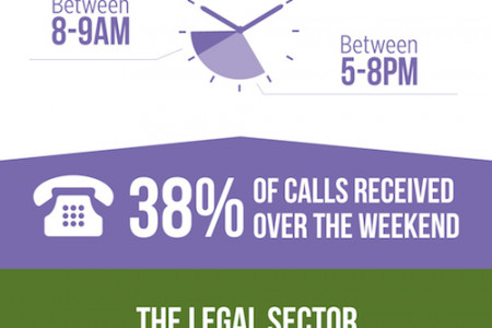 When Are the Busiest Times for Incoming Phone Calls? Infographic