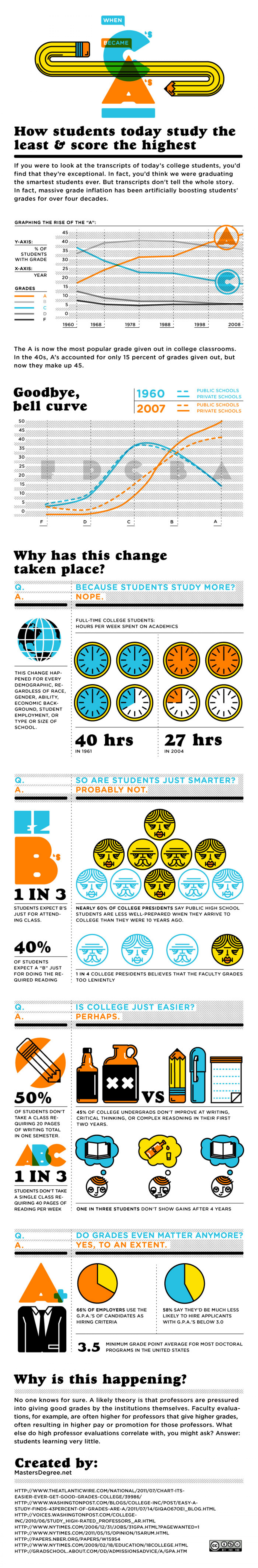 When C's became A's: How Students Today Study the Least and Score the Highest. Infographic
