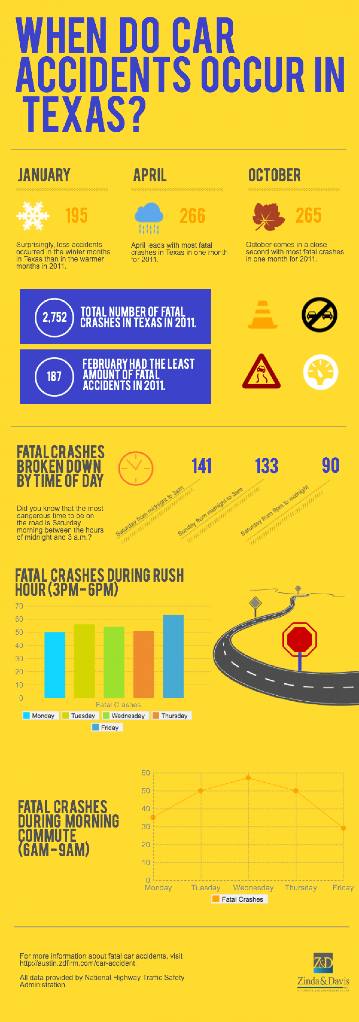 When Do Car Accidents Occur in Texas? Infographic