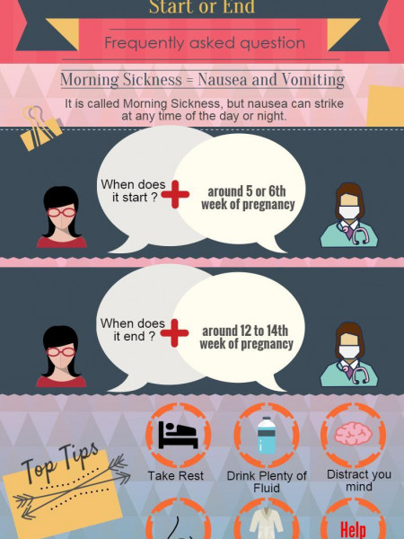 When does morning sickness start or end? Infographic