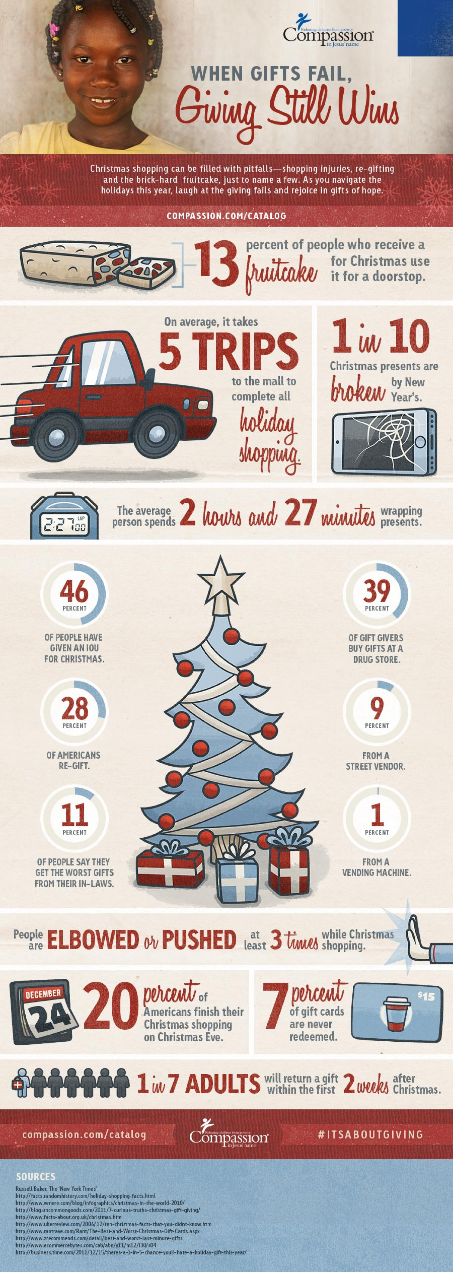 When Gifts Fail, Giving Still Wins Infographic