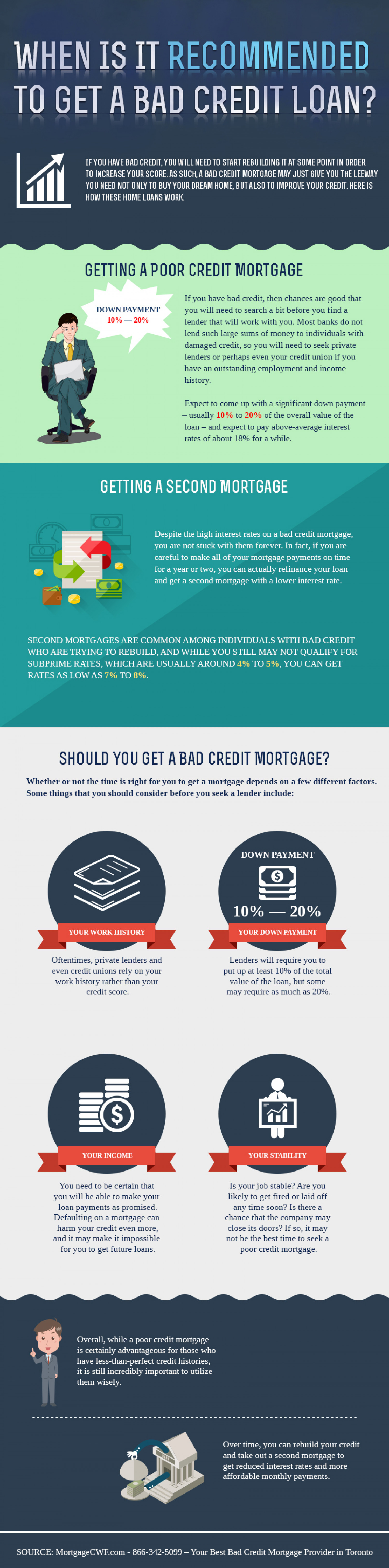 how to get a micro loan with bad credit
