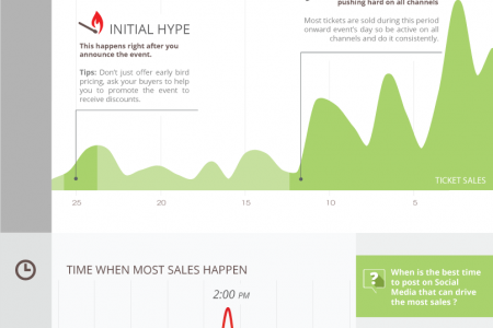 When is the best time to push for your events ticket sales? Infographic