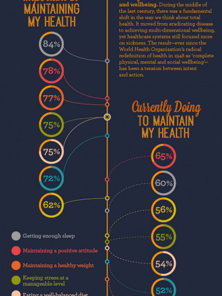 When it Comes to Health and Wellness, Are we all Talk and no Action? Infographic