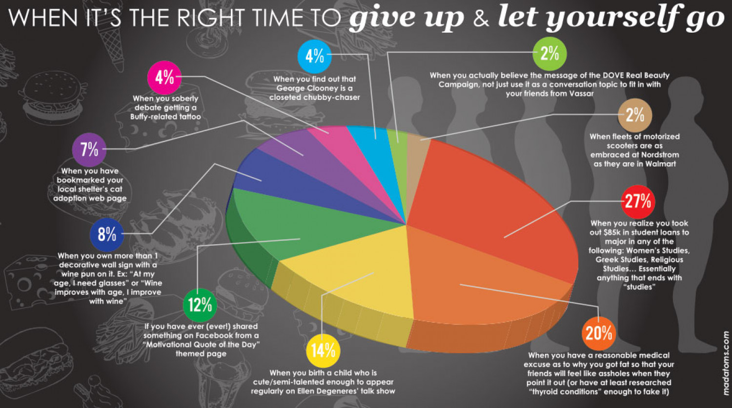 When It's the Right Time to Give Up and Let Yourself Go Infographic