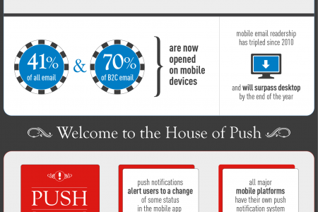 When Push Comes To Mobile Infographic