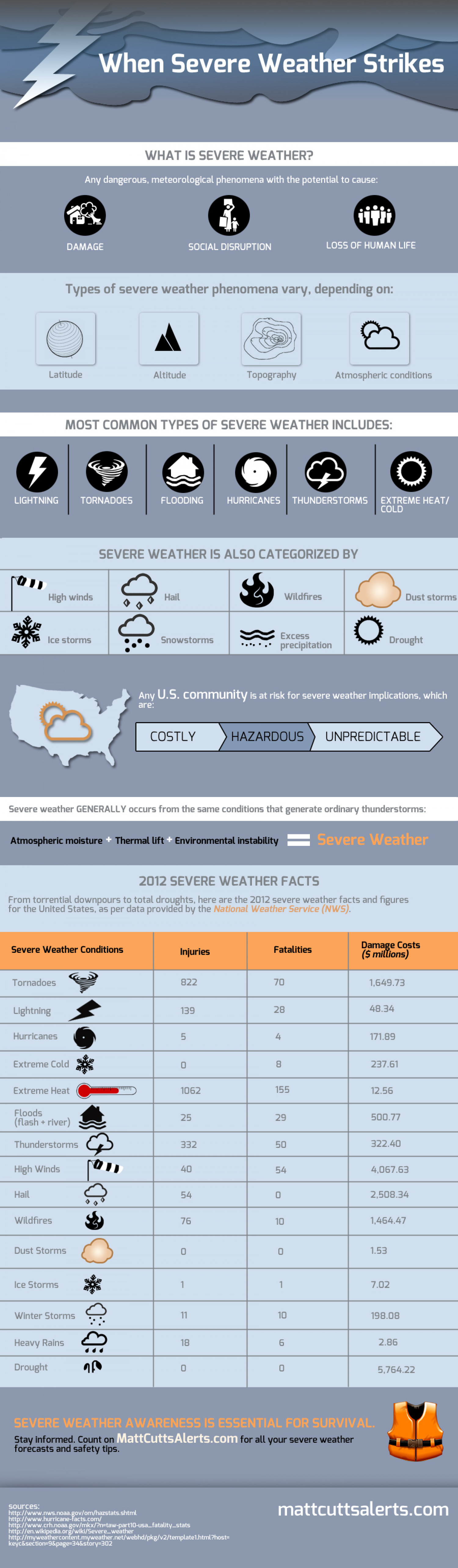 When severe weather strikes Infographic