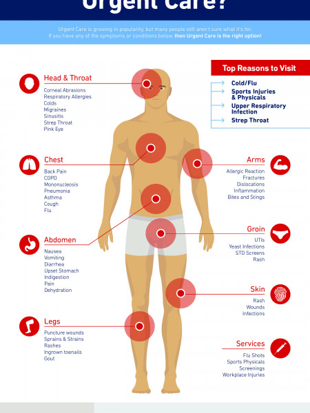 When Should I Visit Urgent Care? Infographic