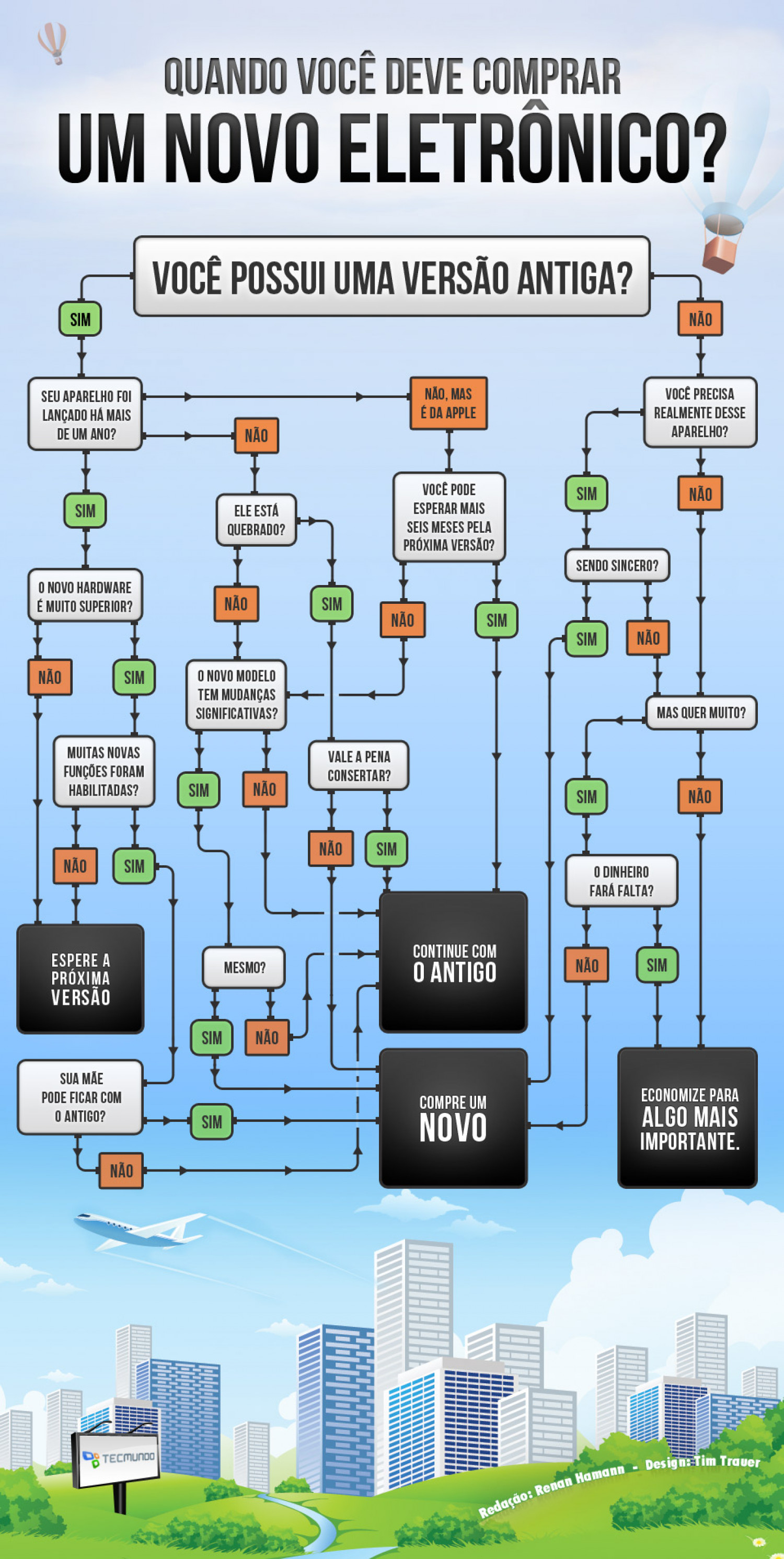 When should you buy a new electronic? Infographic