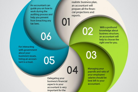 When should you hire an accountant? Infographic