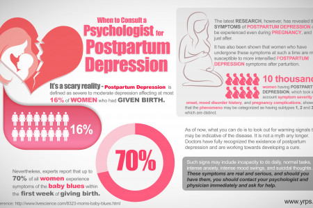 When to Consult a Psychologist for Postpartum Depression Infographic