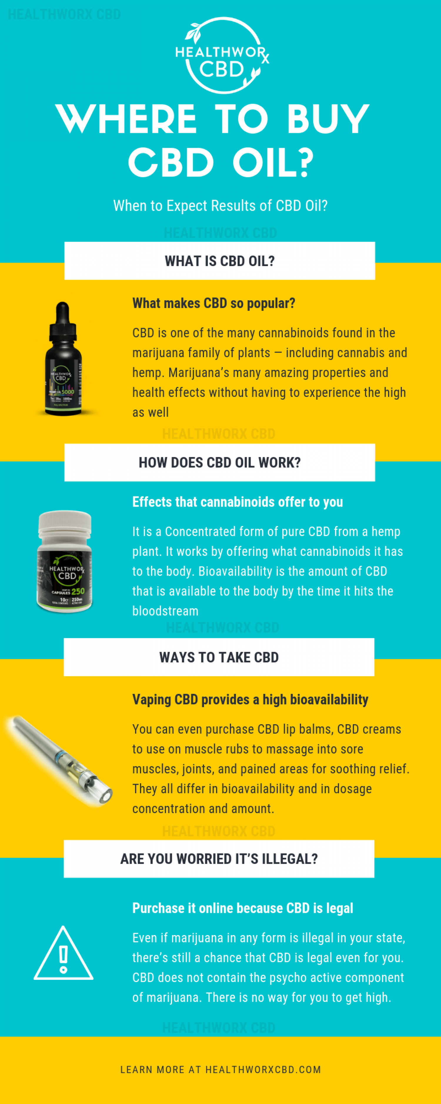 When to Expect Results of CBD Oil Infographic