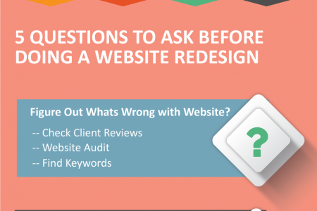 When to revamp Your Business Website? Infographic