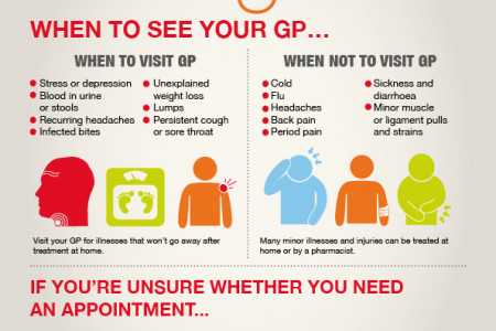 When to see a GP Infographic