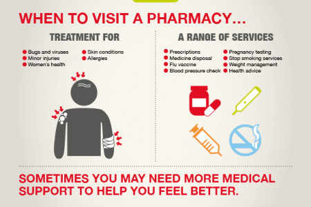 When to visit a pharmacy Infographic