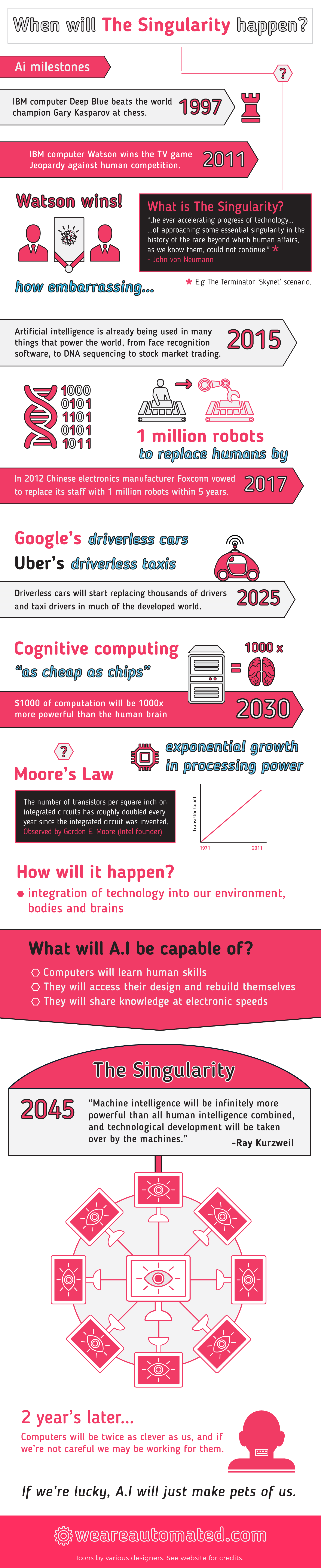 When Will The Singularity Happen? Infographic
