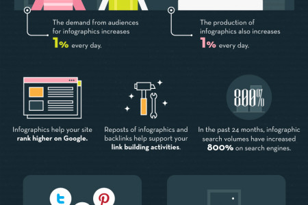 Where and When You Need an Infographic Infographic