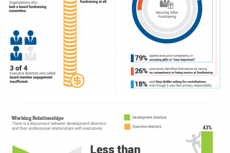 Where are all the development directors? Infographic