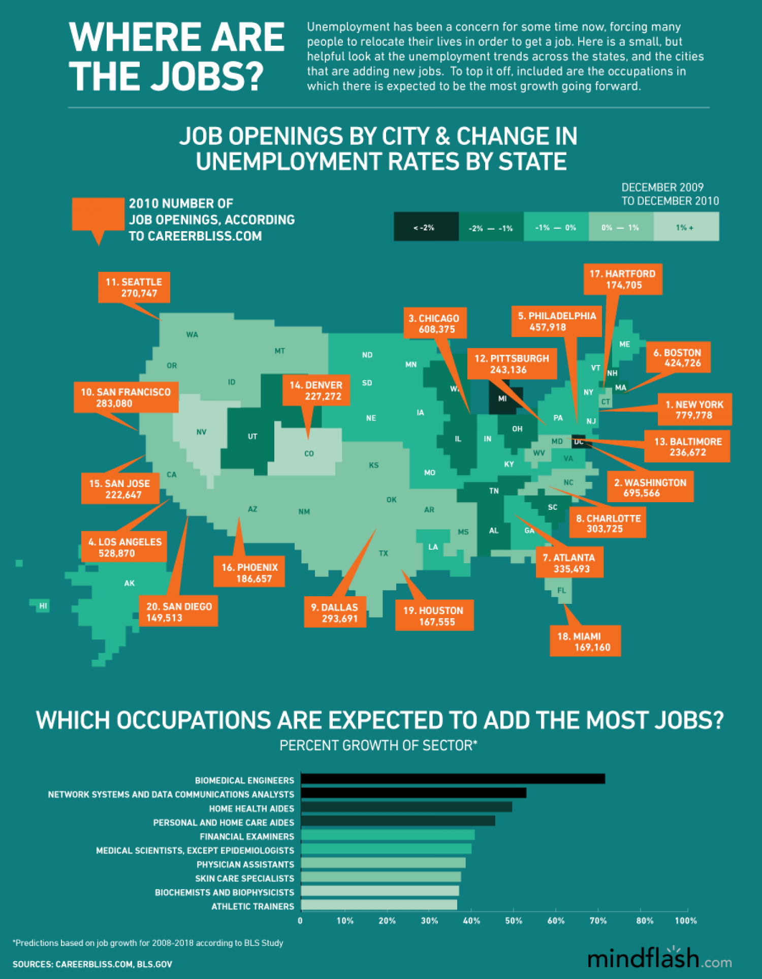 Where Are All The Jobs? Infographic