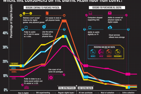 Where are Consumers on the Digital Media Adoption Curve Infographic