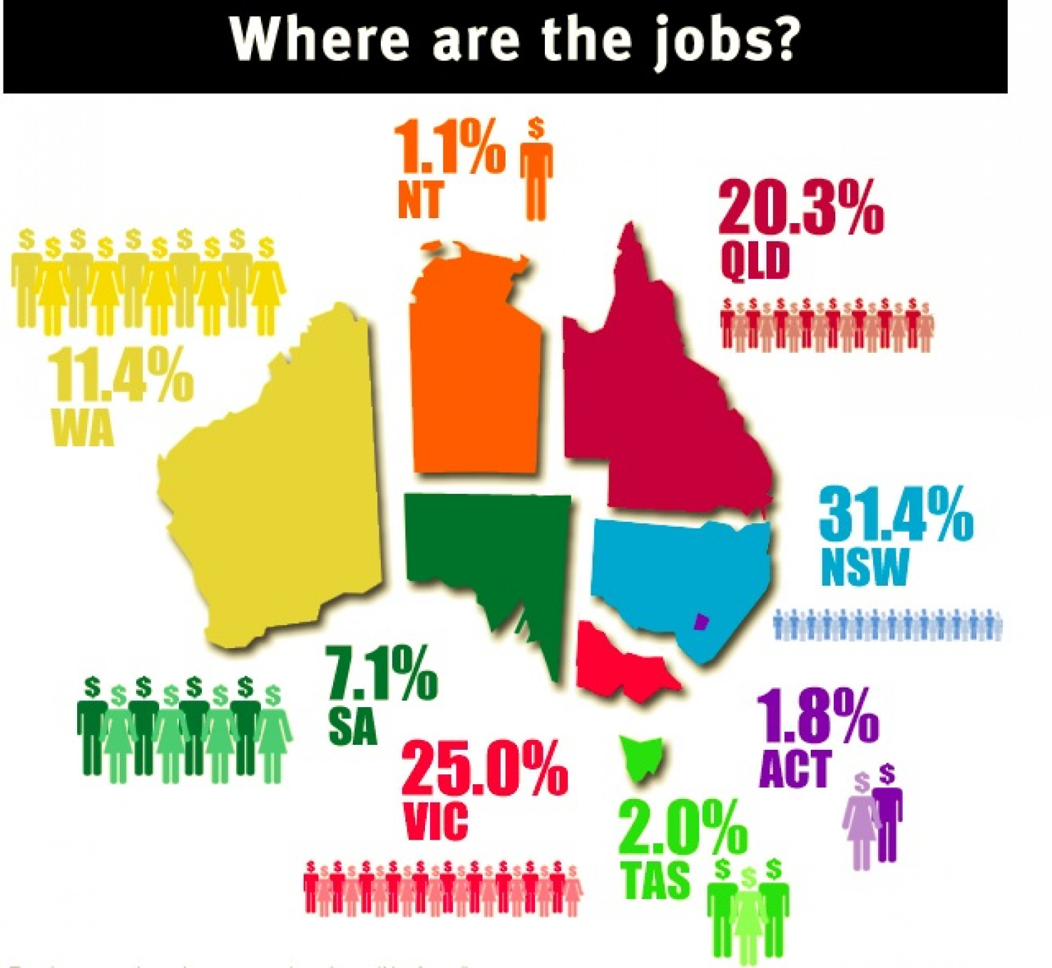 Where are the Jobs in Australia? Infographic