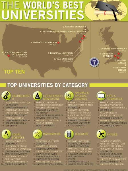 Where are the Top Colleges in the World Located? Infographic