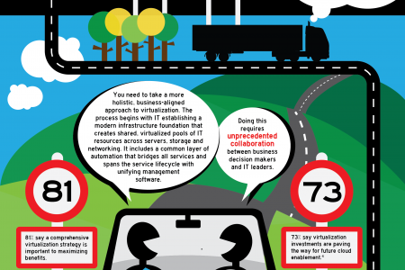 Where Are You On Your Virtualization Journey? Infographic