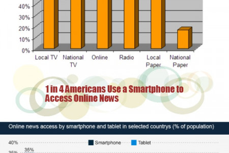 Where do American Get Their News Infographic
