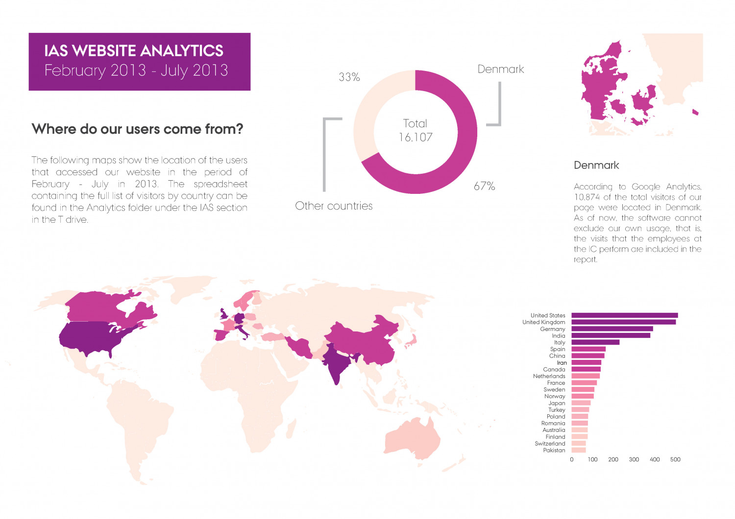 IAS Website Analytics Infographic
