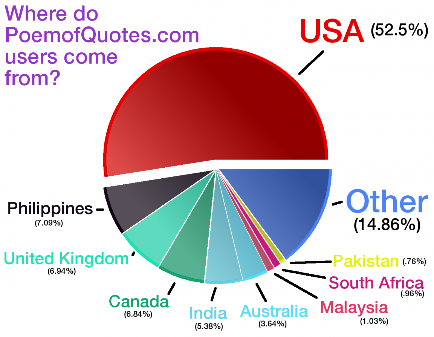 Where do visitors come from? Infographic