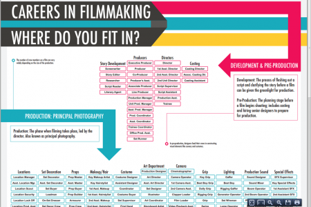 Where Do You Fit in the Film Industry? Infographic