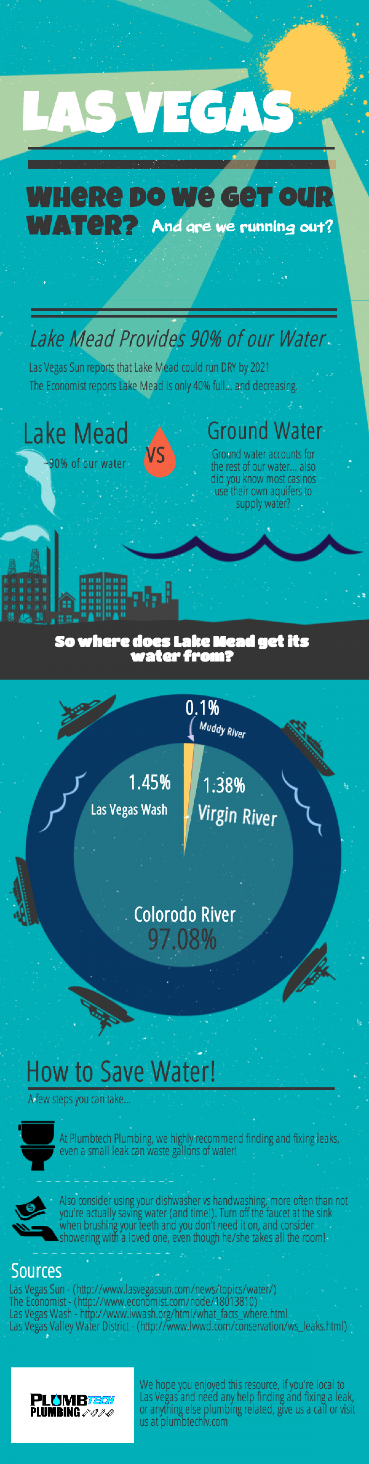 Where Does Las Vegas Get Its Water? Infographic