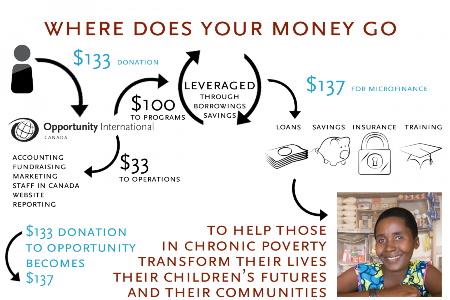 Where Does Your Money Go? Infographic