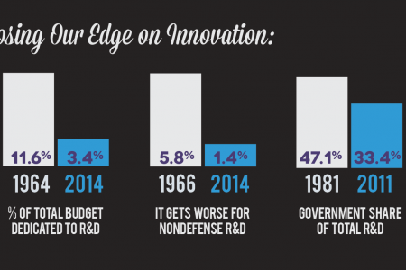 Where has all the Innovation Gone? Infographic