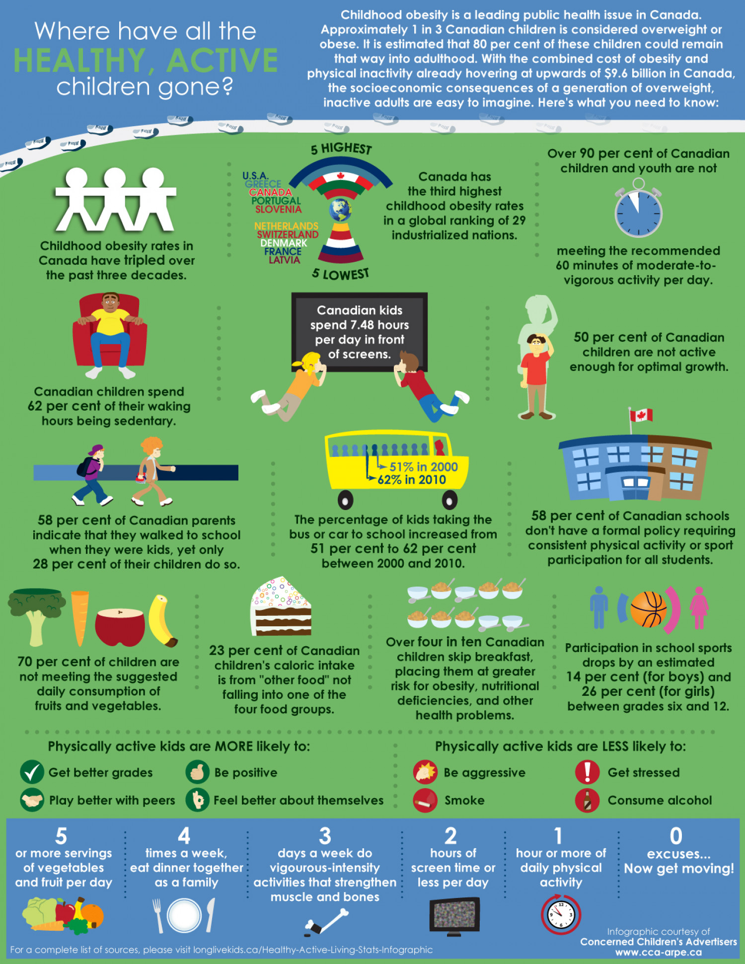Where Have All the Healthy, Active Children Gone? Infographic