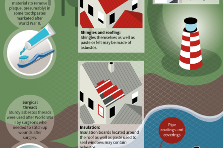 Where is Asbestos? Diagrams of Where Asbestos Can Be Found Infographic