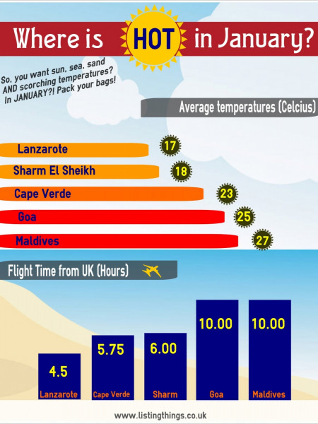 Where is hot in January? Infographic
