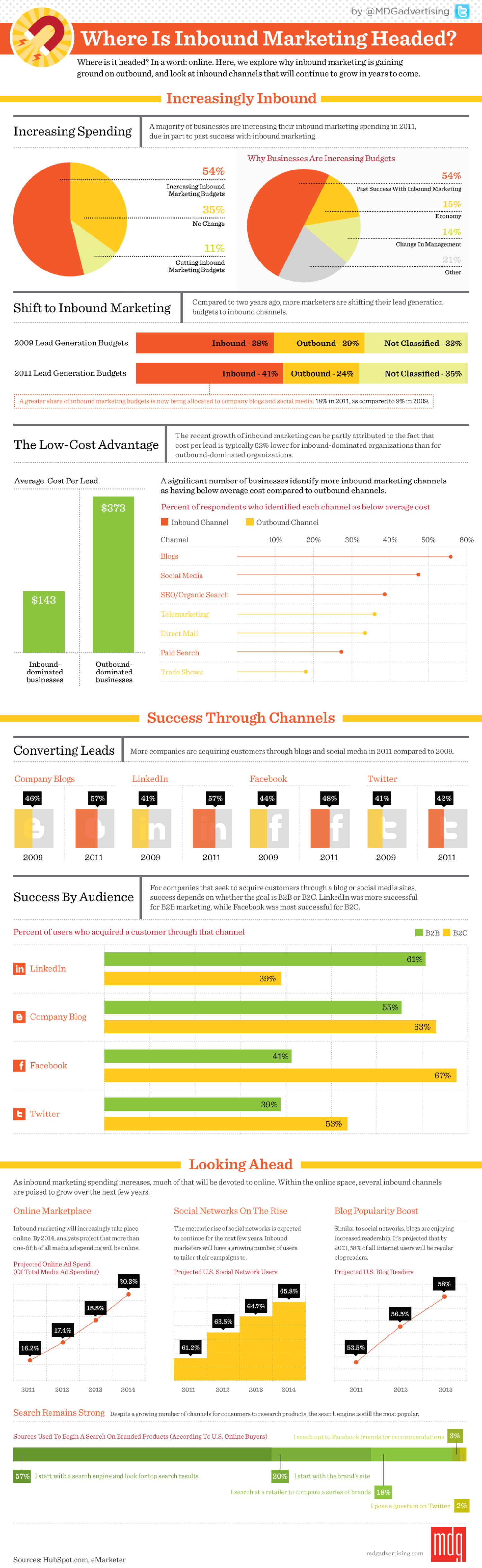Where Is Inbound Marketing Headed? Infographic