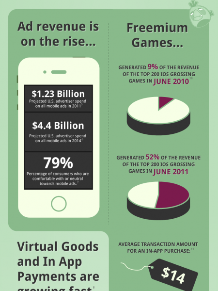 Where is mobile gaming revenue is coming from? Infographic