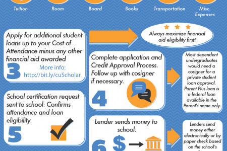 Where is my student loan refund? Infographic