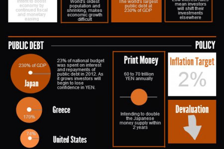 Where is the Japanese Yen Headed? Infographic