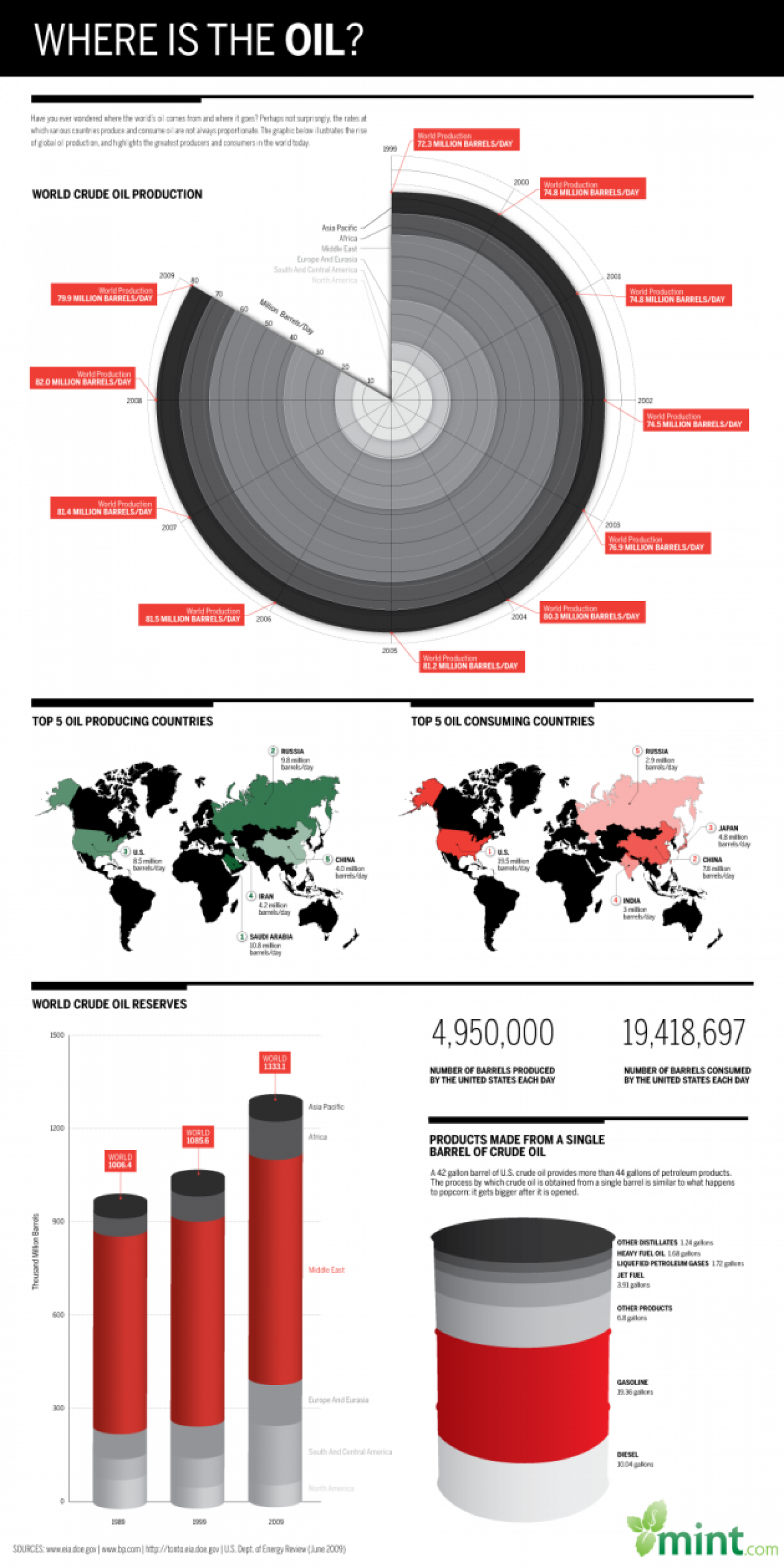 Where is the Oil? Infographic
