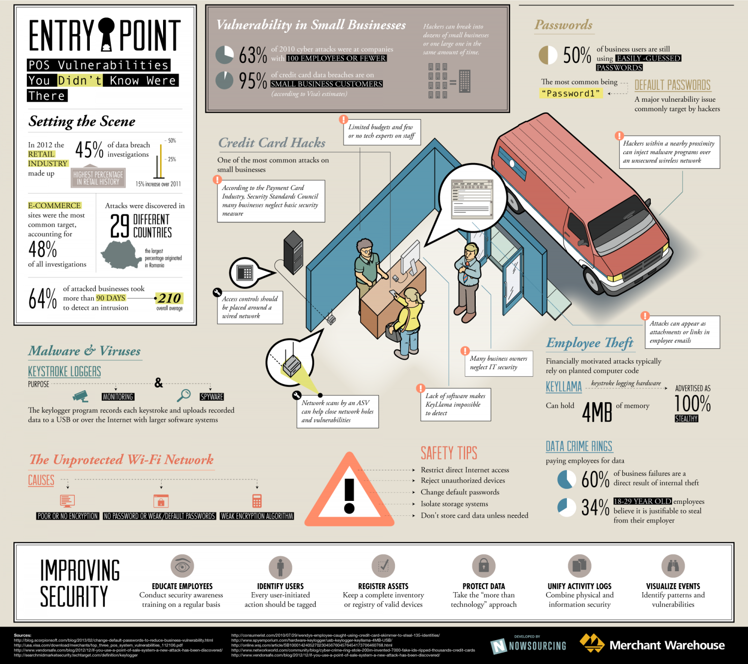 Where is Your Point of Sale System Vulnerable? Infographic
