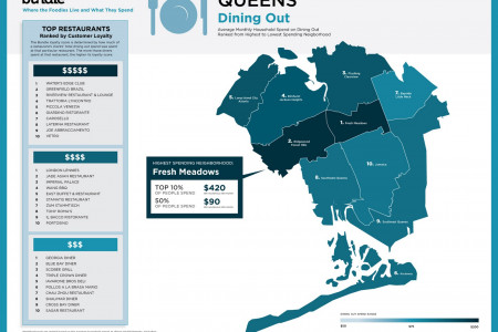 Where Queens Foodies Live and How Much They Spend Infographic
