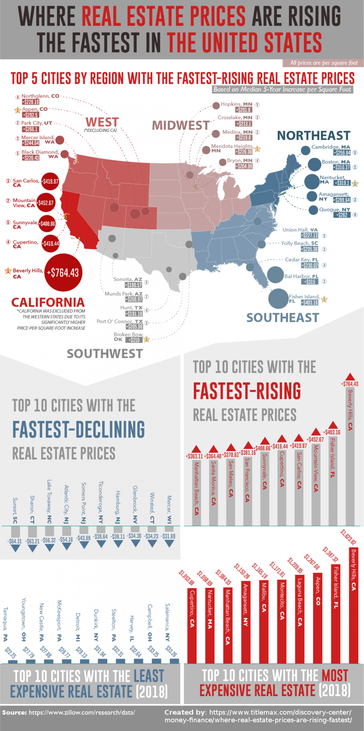 Where Real Estate Prices Are Rising the Fastest in the United States Infographic