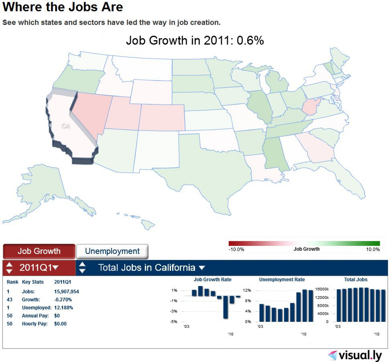 Where the Jobs Are Infographic