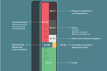 Where the Money for Your Internet Service Goes Infographic