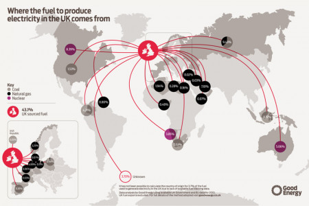 where the uk's electricity comes from (map) Infographic